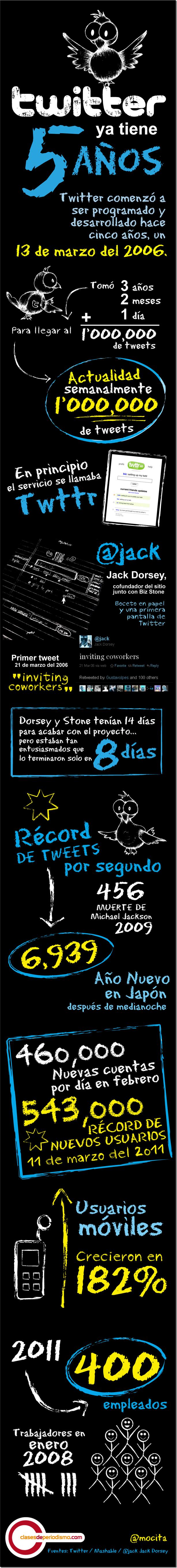 twitter-5-cdp1